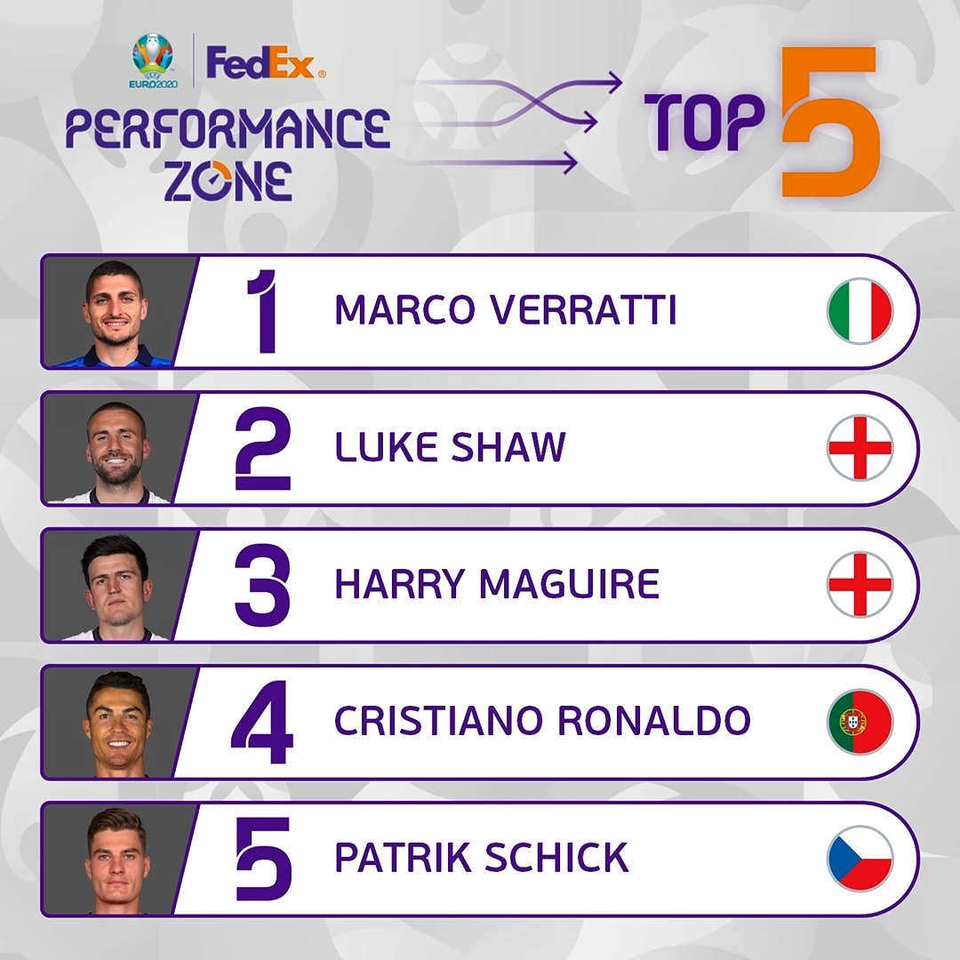 5& The Top 5  performers according to the  Performance Zone    ...
