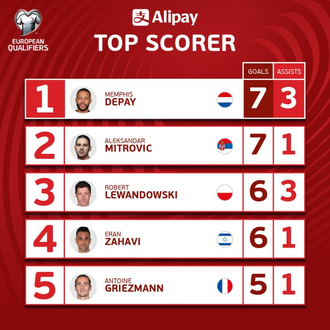 Memphis Depay leads the  Top Scorer chart with 7 goals and 3 assists  Who'll fi...