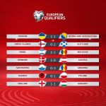 Denmark qualify in style  Ronaldo hits 10th Portugal hat-trick  Hungary hold En...
