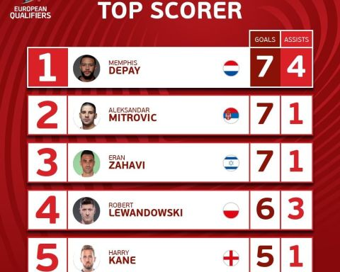 still leads the  Top Scorer standings...  Do you think anyone will beat the Ne...