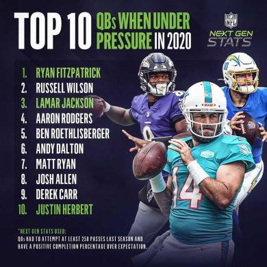 The top 10 QBs under pressure in 2020!  (via Next Gen Stats)...