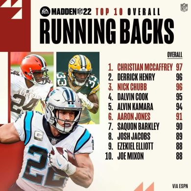 The top 10 highest-rated RBs in ...
