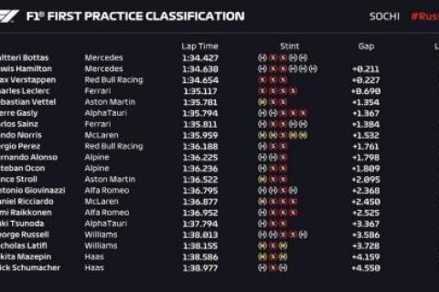 Formula 1, GP Ρωσίας: Ο Μπότας ταχύτερος στις πρώτες δοκιμές του Σότσι