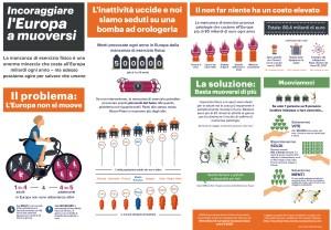 Inattività fisica in Italia, Inattività fisica in Europa