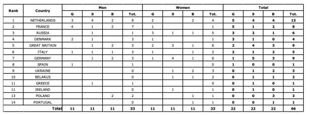 medagliere europei di ciclismo