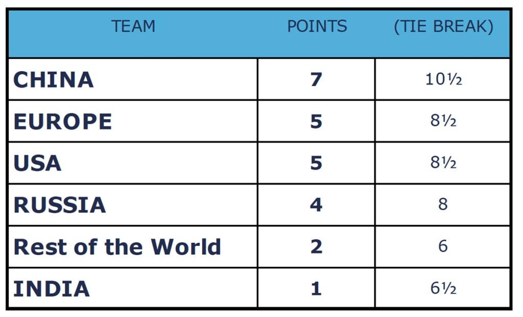 Coppa delle Nazioni classifica secondo giorno