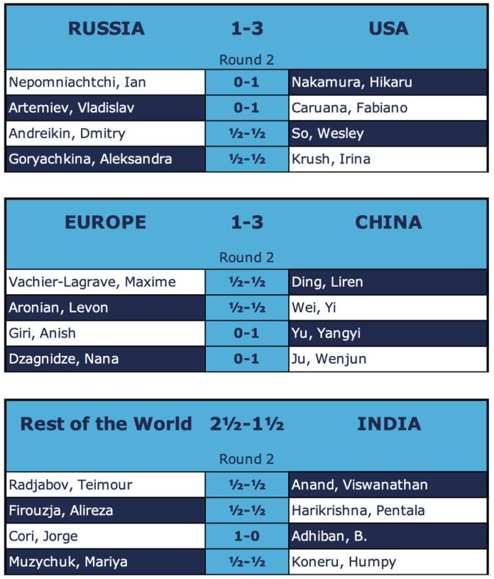 Secondo turno Coppa delle Nazioni online