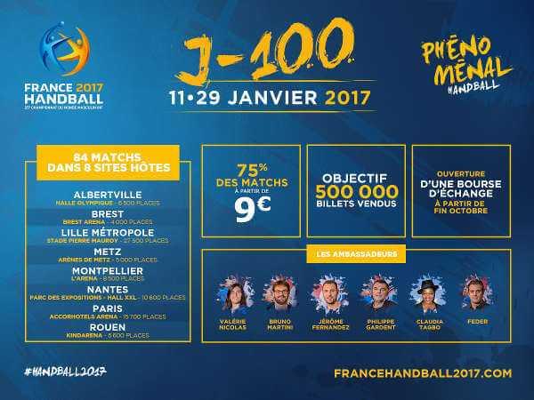 Handball WM 2017 Frankreich: Noch 100 Tage bis zur Eröffnung - Foto: France Handball