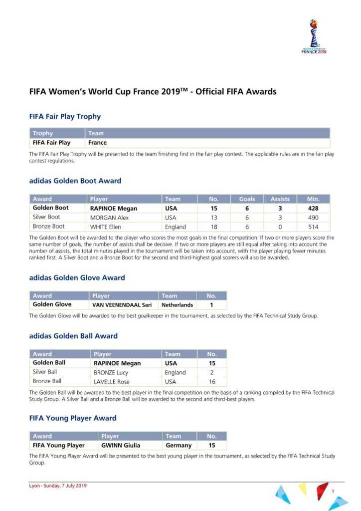 Fußball WM 2019 - FIFA Awards - Copyright: FIFA
