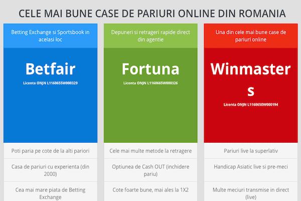Piața pariurilor din România