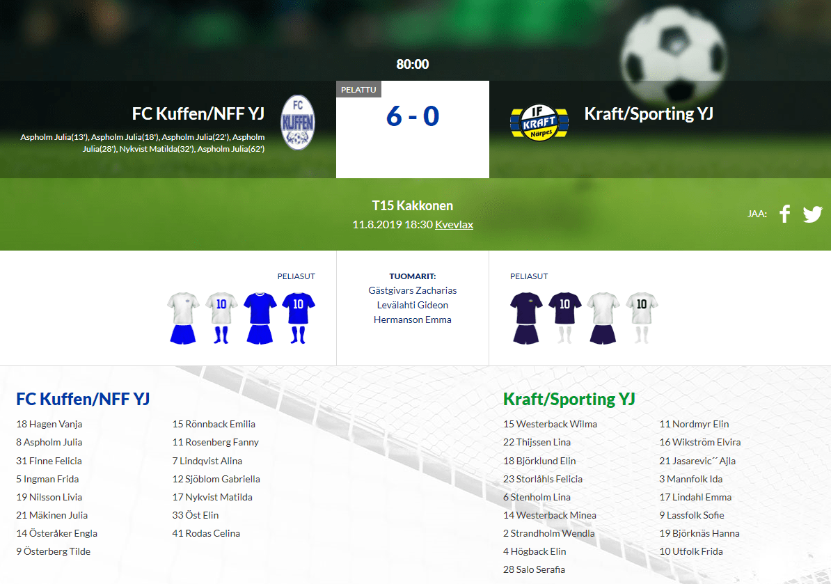 Read more about the article T15 FC Kuffen/NFF YJ – Kraft/Sporting YJ 6-0 (5-0)