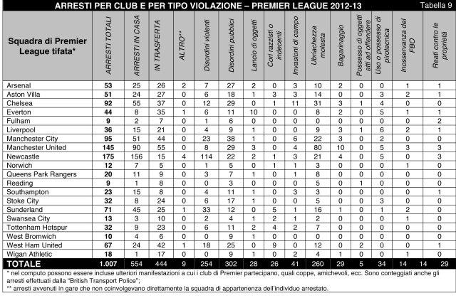 Football_Arrest_BO_Statistics_2012-13_Italiano-10