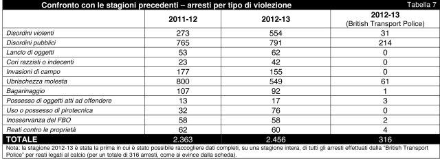 Football_Arrest_BO_Statistics_2012-13_Italiano-8