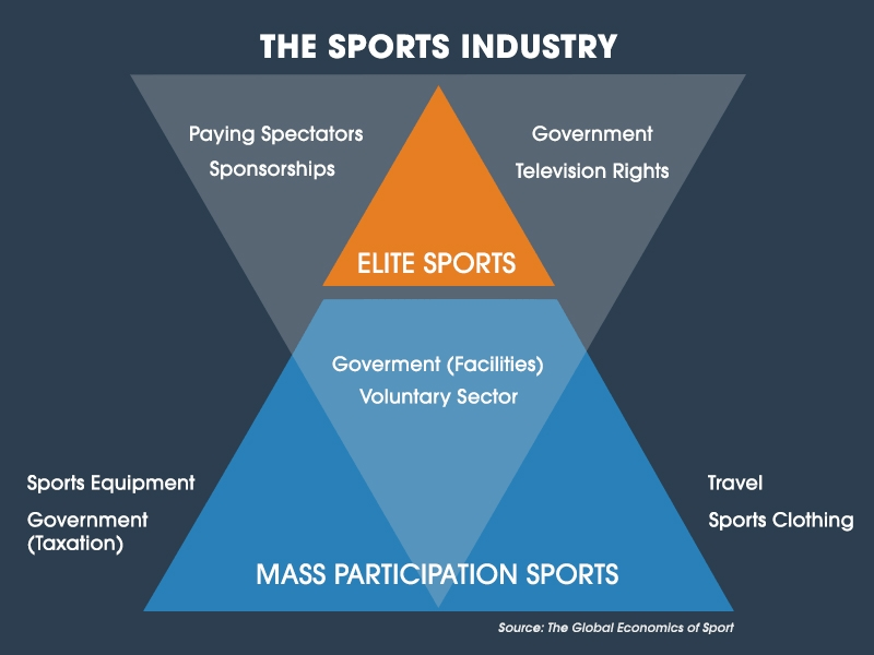 The Need For Sport Management in the Philippines