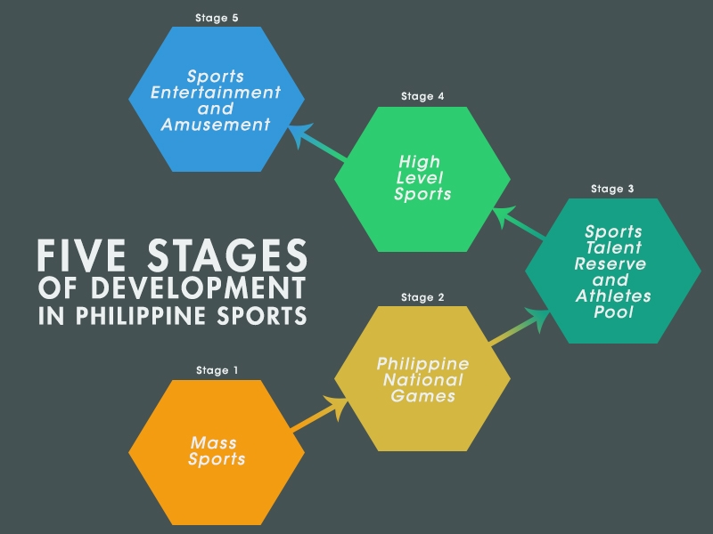 5 stages of devt in ph sports