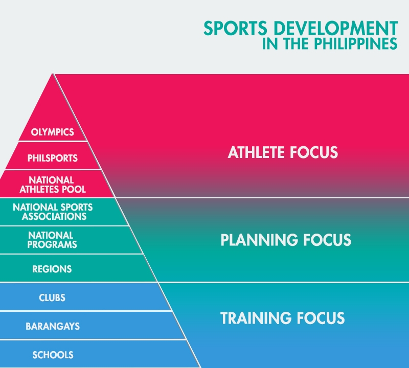 sports dev pyramid infographic