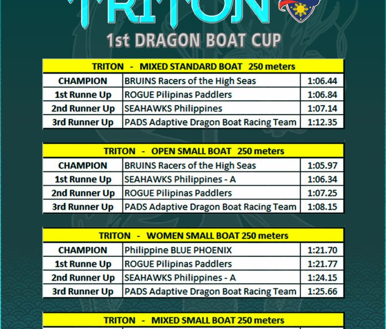 FILIPINO PADDLERS COME TOGETHER AS THE TRITON-PHILIPPINE COLLEGIATE LEAGUE  DRAGON BOAT CUP MAKE A SPLASHING DEBUT