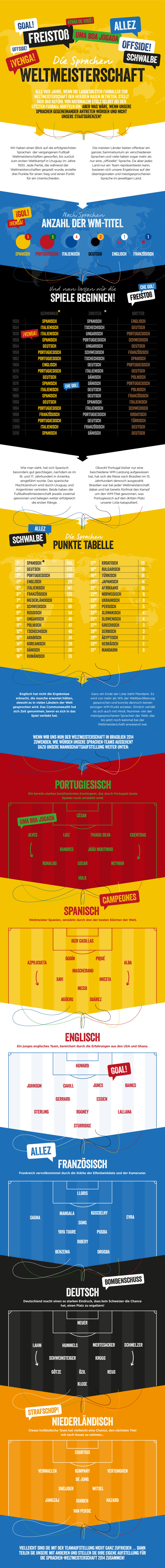 world-cup-german-infographic-sprachen