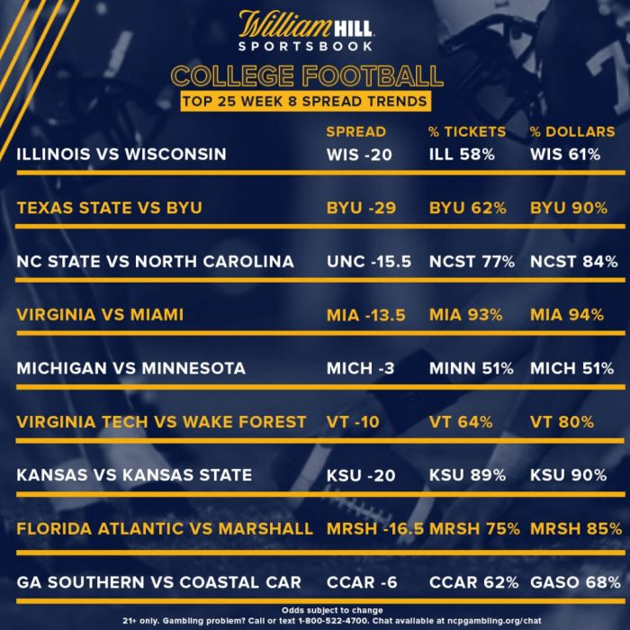 college football action week 8