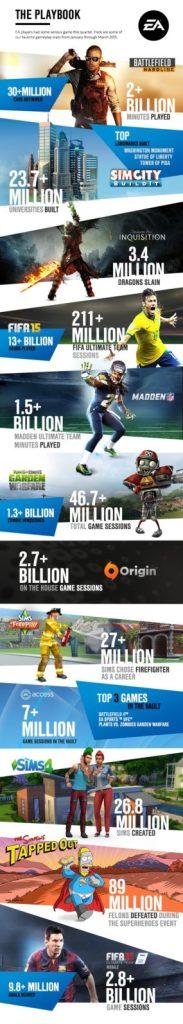 EA_Earnings_InfographicQ12015[1]