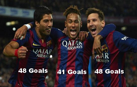 All 137 Goals by MSN for FC Barcelona in 2015