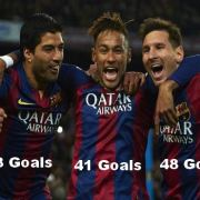 137 Goals by MSN for FC Barcelona in 2015