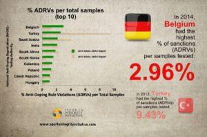 Belgiumadrvpercentage