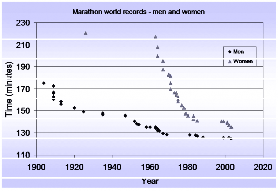 Men and Women marathon WR over time