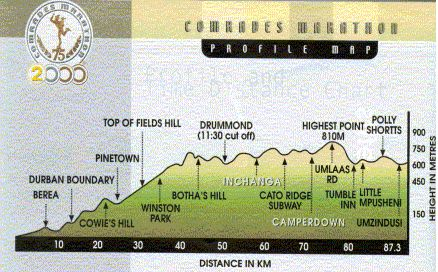 Comrades Up run profile