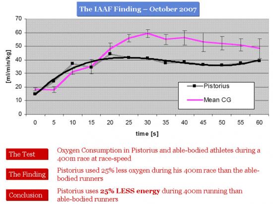 oscar-iaaf-findings