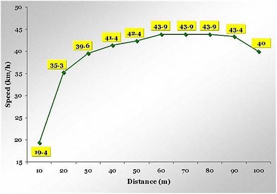 bolt-2008-graph