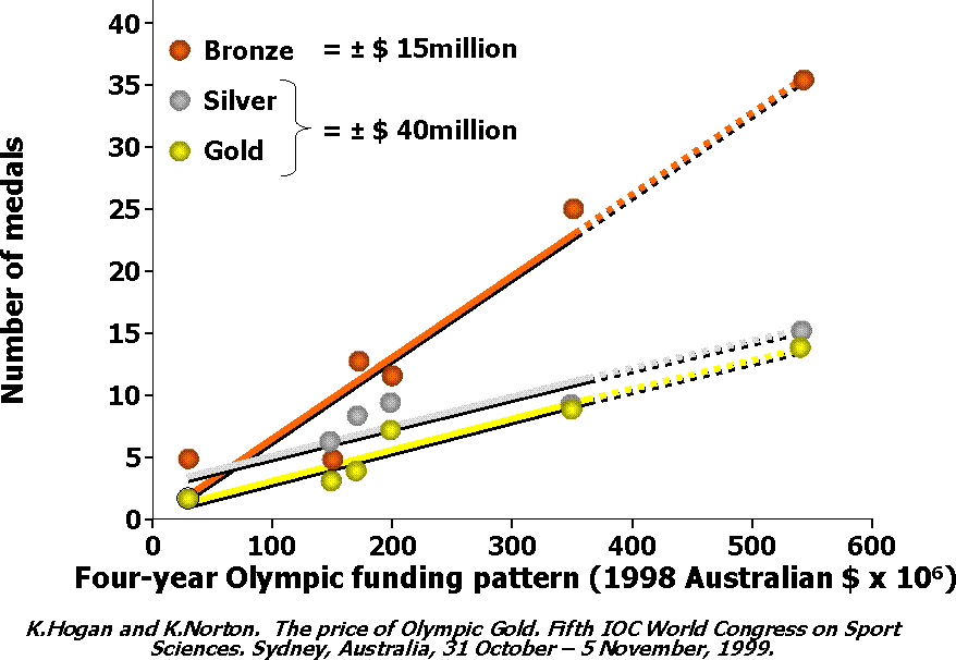 costs and benefits analysis 2000 sydney olympic games Olympic cities: regeneration, city rebranding and changing urban agendas 2london metropolitan business school, london metropolitan university abstract winning the right to host the olympic games is widely regarded as the most m ller 2000) their analysis recognised.