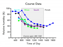 Course-RH