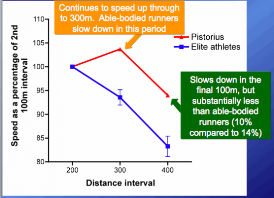 Pistorius-pacing-strategy