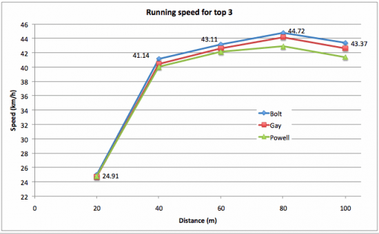 usain-bolt-100m-WR-Speed-for-intervals