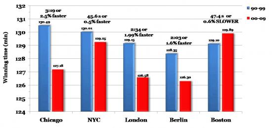 City-marathon-average-finishes