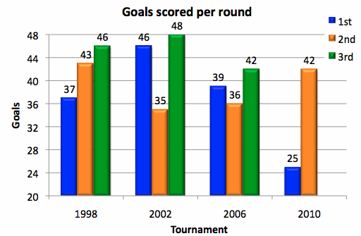 Goal-scoring-per-roun
