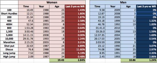 Men-v-Women-WR