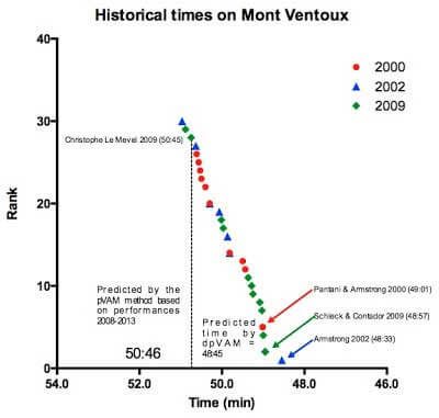 historical-times-on-mont-ventoux