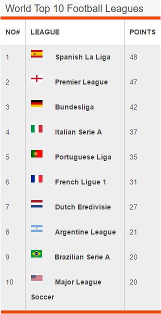 Top 10 Football Leagues