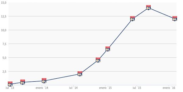 L'évolution de la valeur marchande de Nabil Fékir sur le marché des transferts. - @Transfermarkt