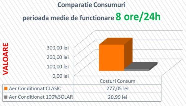 AC_solar_comparatie_consumuri_8h