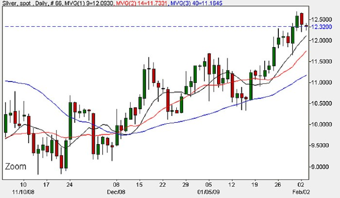 Silver Prices Today - Daily Candle Chart 3rd February 2009