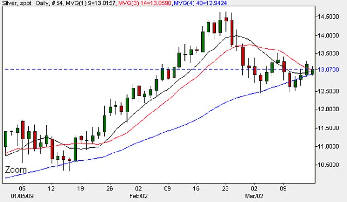 Spot Silver Daily Chart - 16th March 2009