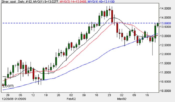 Silver Chart - 20th March Daily Candle Chart