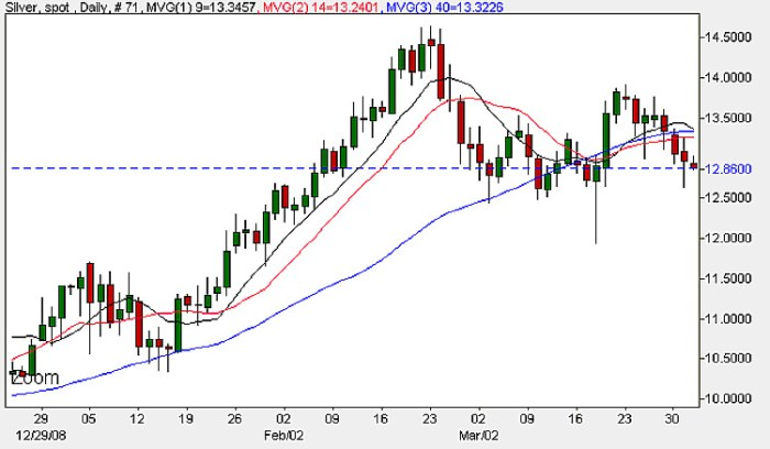 Silver Prices - Daily Candle Chart 1st April 2009