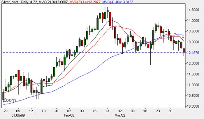 Silver Chart - Daily Candle Chart 6th April Spot Silver Prices