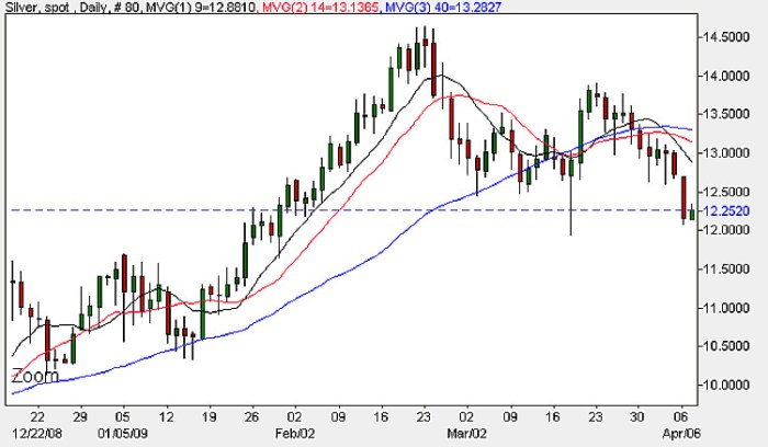 Silver Prices Daily Chart - 7th April 2009