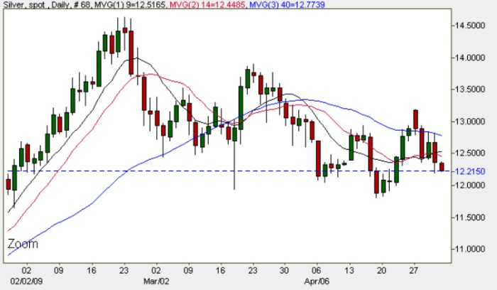 Spot Silver Daily Price Chart - Current Silver Prices 1st May 2009