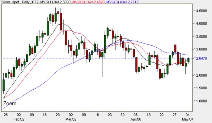 Spot Silver Price Chart - 4th May 2009